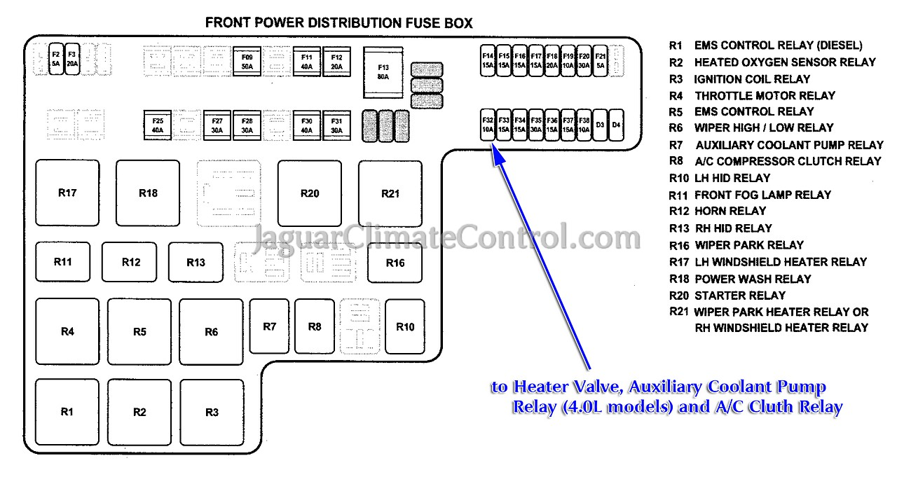 2003 2008 S Type Front Power Distribution Fuse Box1 diy diagnose it yourself jaguarclimatecontrol com 2002 Jaguar S Type Fuse Box Diagram at soozxer.org